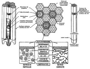 Configuration des barres de carburant