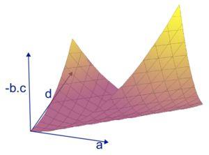 Fig. 2. Nappe représentant l'adhérence des endomorphismes non diagonalisables sur le corps des complexes.