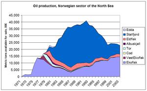 Production de pétrole en Norvège: les premiers gisements