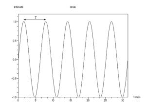 Effet d'une onde en un endroit donné: variation cyclique de l'intensité