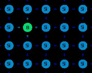Dopage P du Silicium