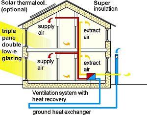 Exemple d'utilisation d'un puits provençal dans une maison passive