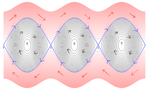 Courbes intégrales pour l'équation du pendule simple dans l'espace des phases (y,y')
