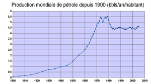 Quantité de pétrole disponible par habitant