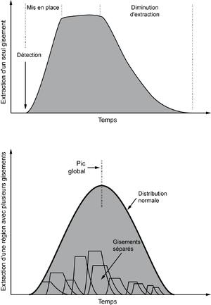 L'extraction d'un gisement se produit en plusieurs phases. La production totale suit une distribution normale.