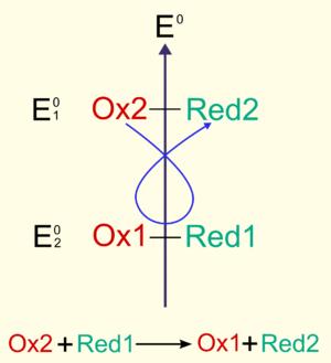 Prévision du sens d'une réaction d'oxydo-réduction en utilisant la règle du gamma