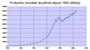 Production mondiale de pétrole depuis 1900