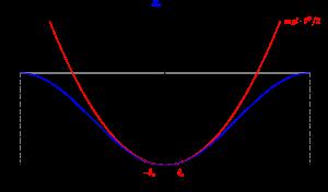 potentiel d'un pendule simple et son approximation parabolique