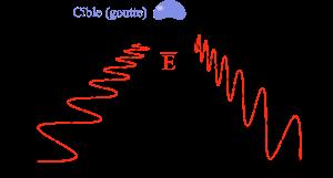 Illumination de la cible avec polarisation horizontale et verticale. Notez la forme de la cible qui donnera un retour plus intense avec l'onde horizontale