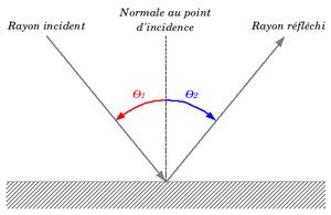 Sch�ma de principe de la loi de la r�flexion�: les faisceaux incidents et r�fl�chis forment avec la normale le m�me angle, qu'il faut orienter correctement.