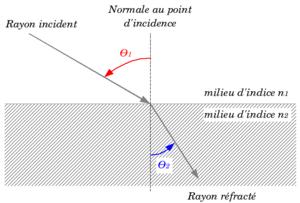 Schéma de la réfraction: le faisceau incident va être dévié selon la loi dite de Snell-Descartes.