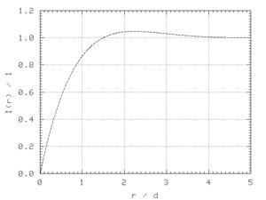 Fonction de répartition du courant dans un conducteur cylindrique en régime harmonique. En abscisse: la profondeur en p.u. de l'épaisseur de peau, en prenant la surface pour origine. En ordonnée: le rapport du module du courant circulant entre la surface et une profondeur r donnée sur le module du courant total traversant la section du conducteur. Le rayon a du cylindre a été choisi arbitrairement à 5 fois l'épaisseur de peau.