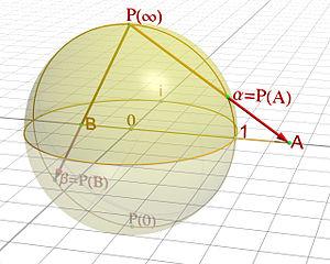 Projection stéréographique d'un point A du plan complexe sur le point α de la sphère de Riemann. Idem pour un point B dont le module est inférieur à 1.