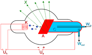 Sch�ma de principe d'un tube de Coolidge � fen�tre lat�rale K�: filamentA�: anodeWin et Wout�: entr�e et sortie de l'eau de refroidissement