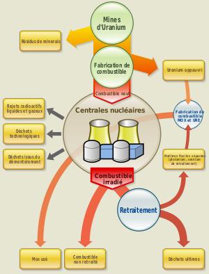 Production de déchets de la filière électronucléaire