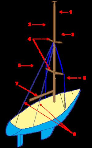 Schéma d'un gréement bermudien en tête