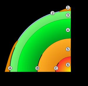 Structure de la Terre. 1. croûte continentale, 2. croûte océanique, 3. manteau supérieur, 4. manteau inférieur, 5. noyau externe, 6. noyau interne, A: Discontinuité de Mohorovicic, B: Discontinuité de Gutenberg, C: Discontinuité de Lehmann