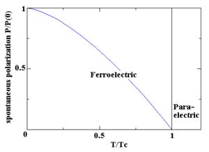 Polarisation spontanée en fonction de la température dans les matériaux ferroélectriques.