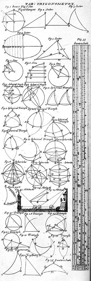 Table de Trigonom�trie, 1728 Cyclopaedia