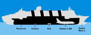 Comparaison de la taille du paquebot avec le Queen Mary 2, l'Airbus A380, ...