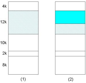 L'espace libre de 12 Ko de la disposition mémoire (1) diminue quand une partie est allouée à un nouveau segment. Néanmoins il n'est pas certain que le plus petit segment résiduel, visible en (2), sera assez grand pour répondre à la prochaine requête du système d'exploitation.