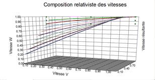 Diagramme des compositions de vitesses. Le côté asymptotique de la vitesse c (ici: 1) apparaît nettement.