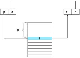 Mémoire virtuelle: translation du couple (page, déplacement), l'adresse virtuelle, en (frame, déplacement), l'adresse physique