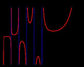 La fonction gamma, trac�e ici le long de l'axe des r�els, prolonge la factorielle sur les valeurs qui ne sont pas enti�res
