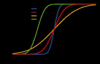 Fonction de masse pour les distributions correspondantes