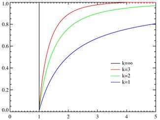 Fonctions de répartition pour divers k