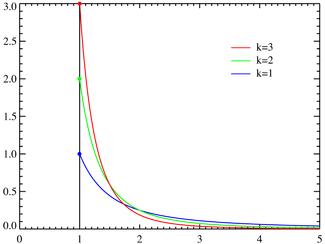Fonctions de masse pour divers k