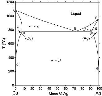 Diagramme Cuivre Argent