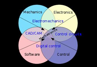 un diagramme de vienne montrant que la mécatronique est la synergie de plusieurs sciences de l'ingénieur.