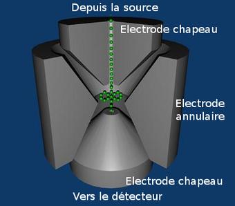 Schéma de la trajectoire des ions dans un piège ionique