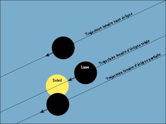 Conditions de trajectoires pour une éclipse solaire.
