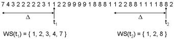 Visualisation du Working Set pour Δ = 10, aux instants