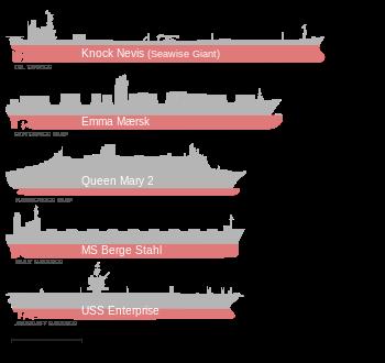Comparaison de quelques-uns des plus grands navires.