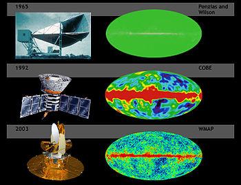 Le fond diffus cosmologique, d�couvert en 1965 est le t�moin le plus direct du Big Bang. Depuis, ses fluctuations ont �t� �tudi�es par les sondes spatiales COBE (1992) et WMAP (2003).