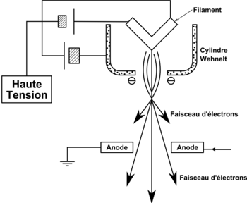 Schéma d'un canon à électrons