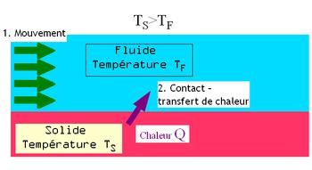 Représentation schématique de la convection forcée