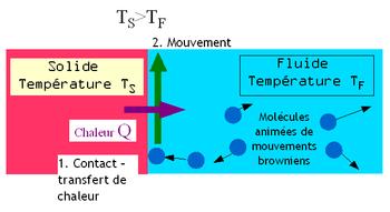 Représentation schématique de la convection naturelle