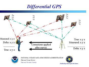 Principe du GPS diff�rentiel