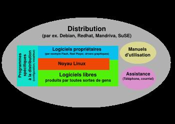 Composants d'une distribution Linux