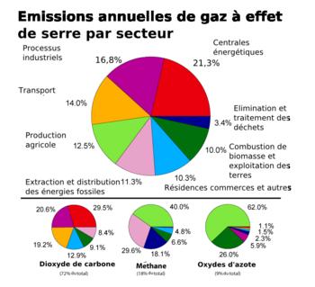 Emission de GES.png