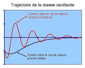 Fig. 4. Trajectoire en fonction de l'amortissement.