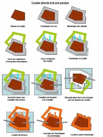 Les différentes étapes de la méthode de coulée directe.