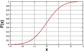 Fonction de répartition de la loi normale centrée réduite