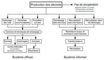 Principes courants de gestion des déchets dans les pays en développement