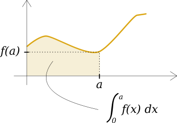 Représentation graphique d'une intégrale.