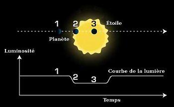 Le transit de la planète devant son étoile fait varier la luminosité de cette dernière